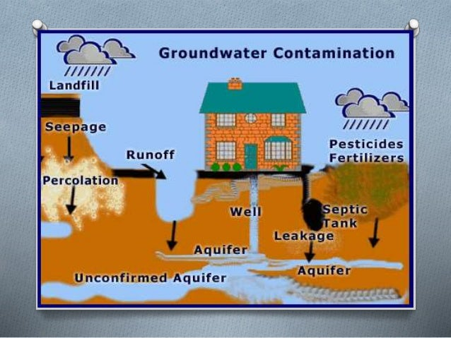 ground water and pollution Contaminants found in groundwater contaminants can be natural or human-induced groundwater will nomally look clear and clean because the ground naturally filters out.