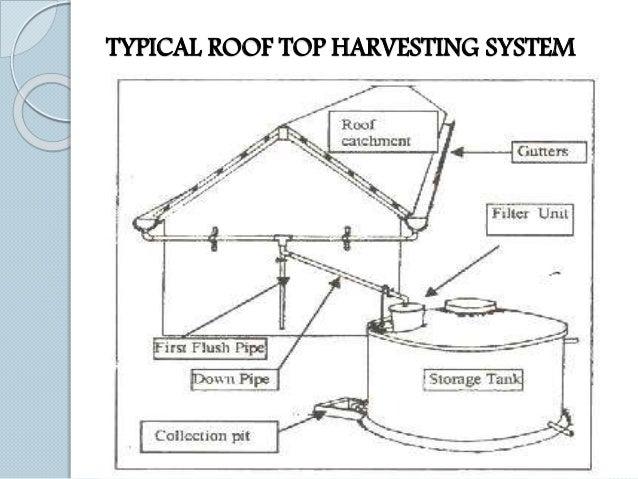 Ground water harvesting for Explanation of rainwater harvesting