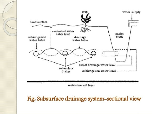 Design of subsurface drainage system for Surface drainage system design