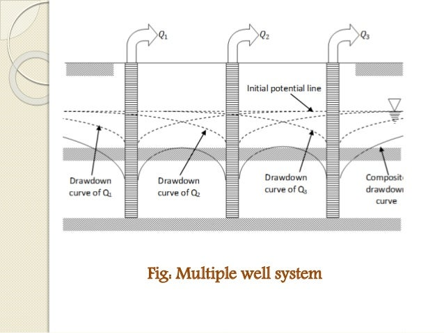 Design of subsurface drainage system for Good drainage system