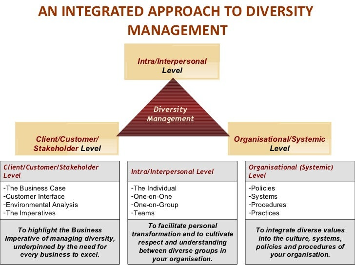business case of diversity management The business case for diversity is evident here: diversity management can be a performance enhancing strategy the impact of diversity and equality.