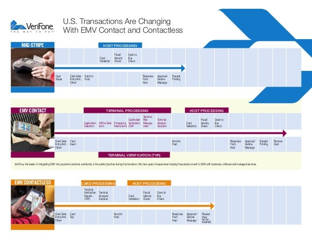 U.S. Transactions Are Changing With EMV Contact and Contactless MAG-STRIPE  HOST PROCESSING Card Validation  Card Swipe  C...