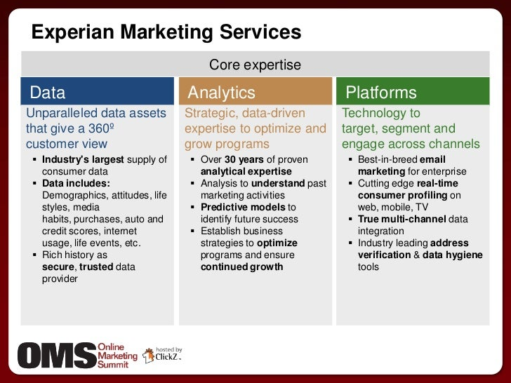 market segmentation and consumer profile