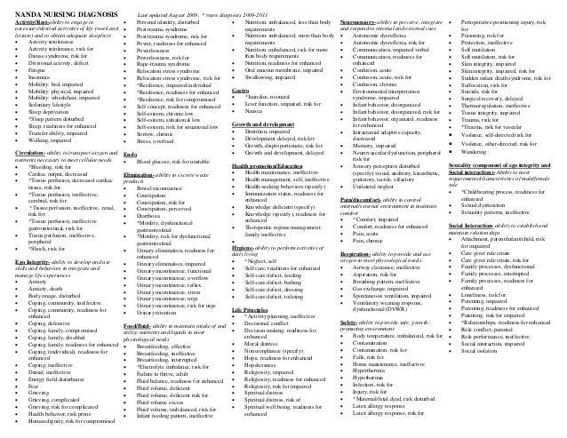 Nanda Lists Of Diagnosis