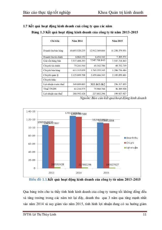 Báo cáo thực tập tốt nghiệp Khoa Quản trị kinh doanh SVTH: Lê Thị Thùy Linh 11 1.7 Kết quả hoạt động kinh doanh cuả công t...