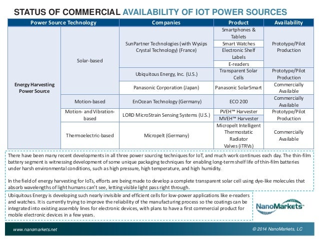 Power Sources For The Internet Of Things Markets And