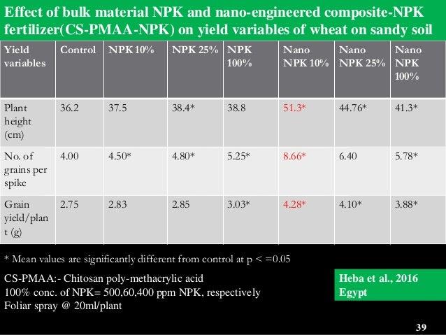 Nanofertilizer