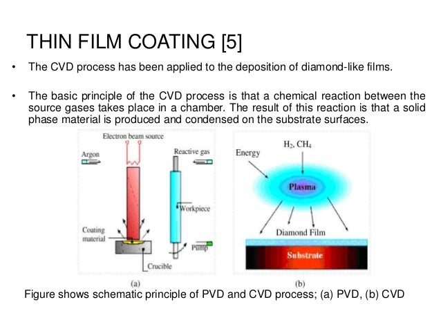 Ceramic Coatings And Surface Engineering Ppt Nano Material