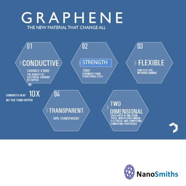 NanoSmiths are here! Best Graphene and CNT supplier Globally!!