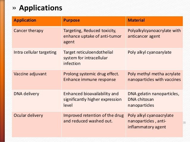 nanocrystal nanoparticles drug delivery in oncology Medications for treating cancer and a wide variety of other diseases  and  gold nanoparticles for highly targeted, non-invasive drug delivery.
