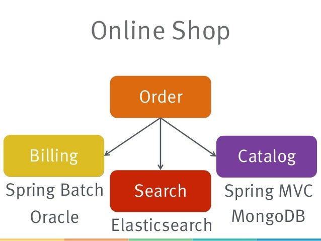 Nanoservices and microservices with java 9 online shop elasticsearch spring batch oracle spring mvc malvernweather Choice Image