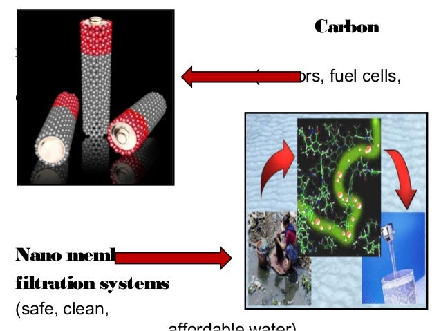 Nanotechnology: Basic introduction to the nanotechnology