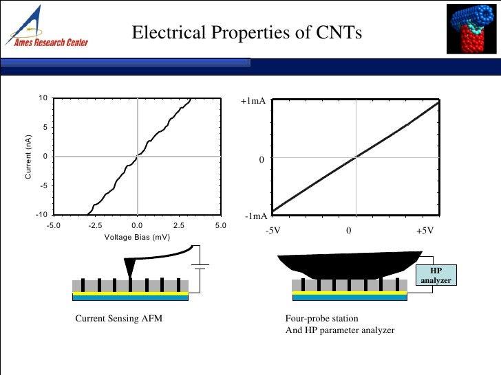 Hp Current Probe : Nanotechnology opport v
