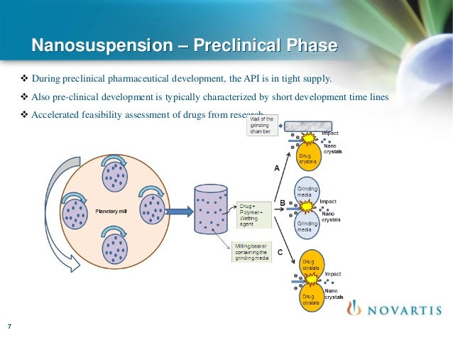 nanosuspension u2013 an unique tool for improving the bioavailability of