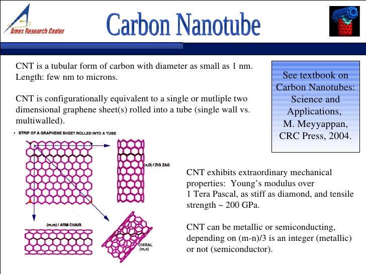 Arry Nano - Nanotechnology