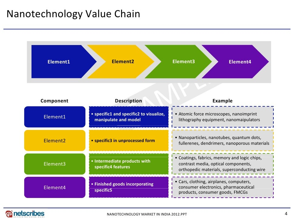 supermarket value chain A recent boston consulting group study reveals big ramifications for grocery  ecommerce supply chain management, and also suggests several.