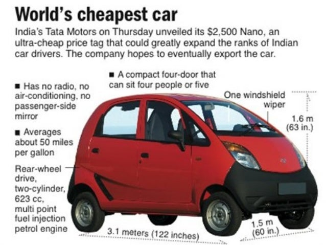 tata nano the peoples car essay Real news, curated by real humans packed with the trends, news & links you need to be smart, informed, and ahead of the curve.