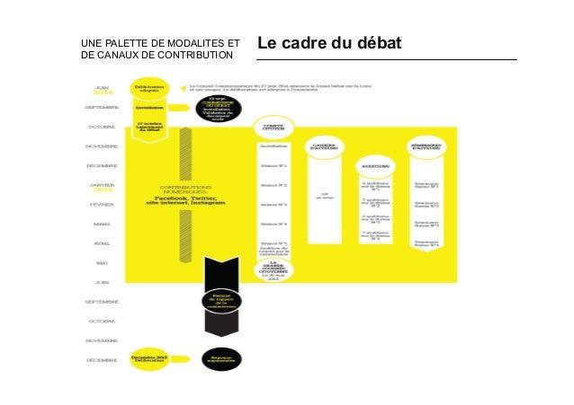Le cadre du débatUNE PALETTE DE MODALITES ET DE CANAUX DE CONTRIBUTION