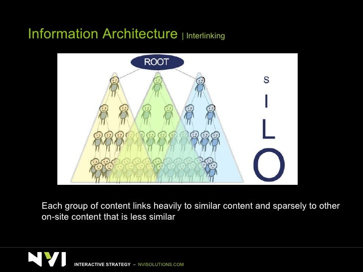 Information Architecture     Interlinking Each group of content links heavily to similar content and sparsely to other on-...