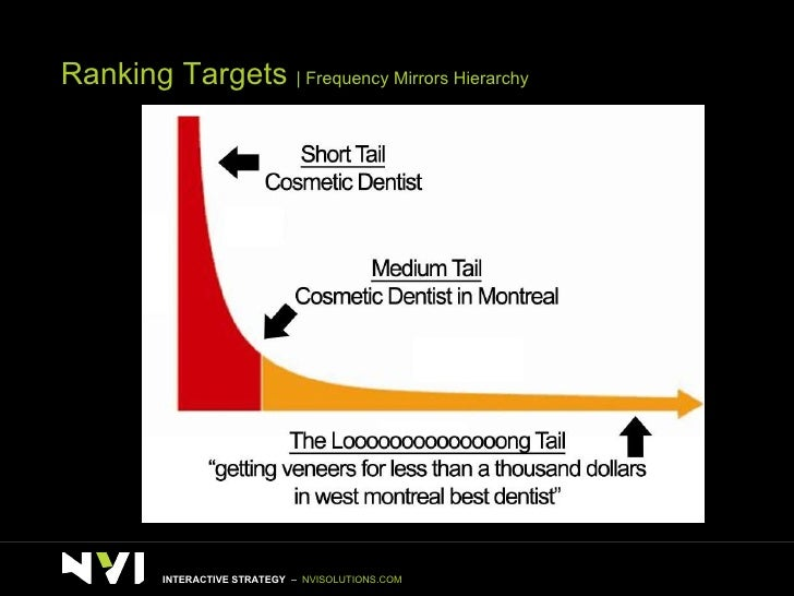 Ranking Targets    Frequency Mirrors Hierarchy INTERACTIVE STRATEGY  –  NVISOLUTIONS.COM