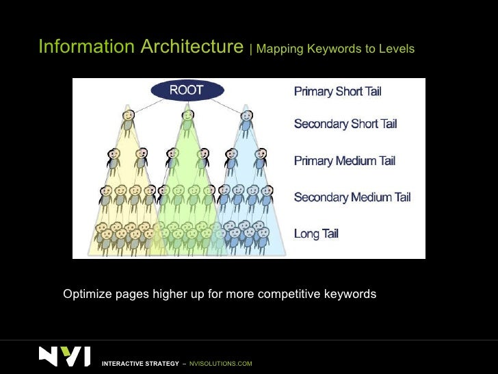 Information  Architecture    Mapping Keywords to Levels Optimize pages higher up for more competitive keywords  INTERACTIV...