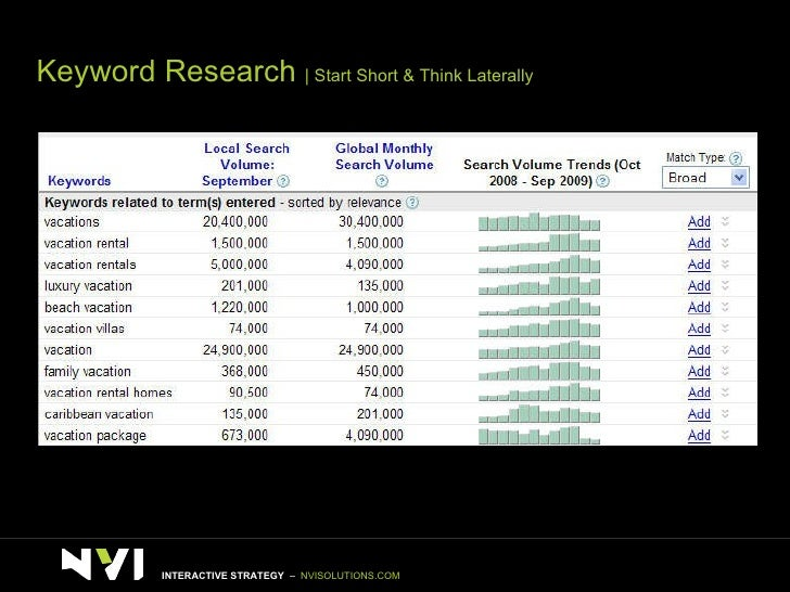 Keyword Research    Start Short & Think Laterally INTERACTIVE STRATEGY  –  NVISOLUTIONS.COM