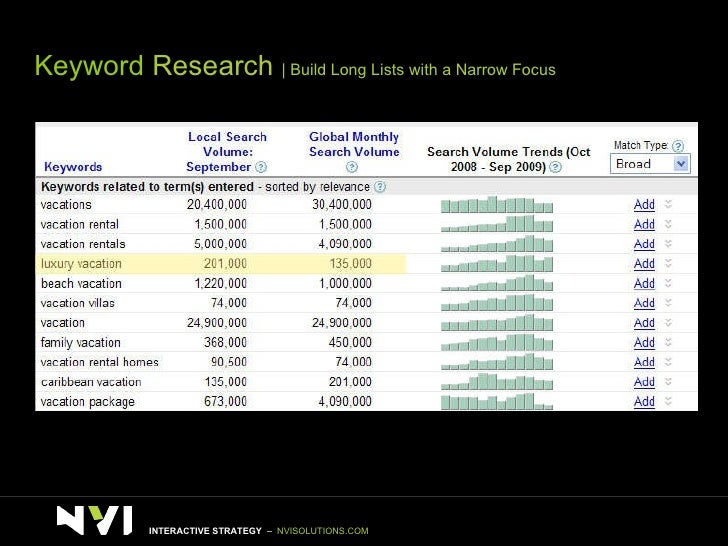 Keyword  Research    Build Long Lists with a Narrow Focus INTERACTIVE STRATEGY  –  NVISOLUTIONS.COM