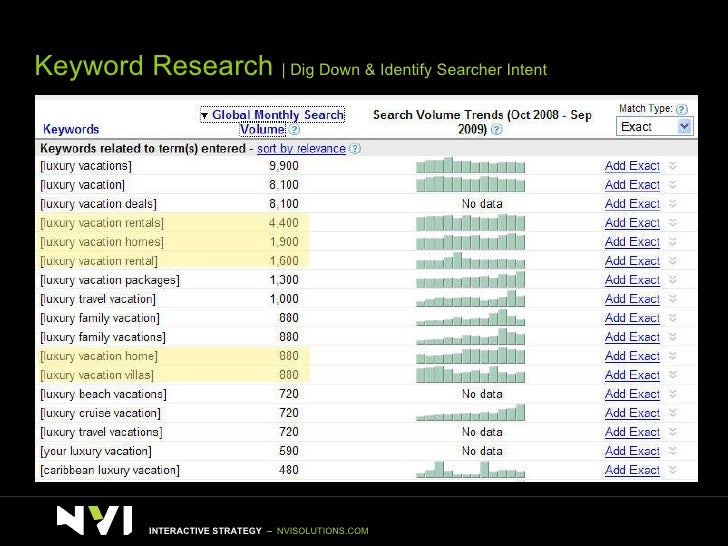 Keyword Research    Dig Down & Identify Searcher Intent INTERACTIVE STRATEGY  –  NVISOLUTIONS.COM