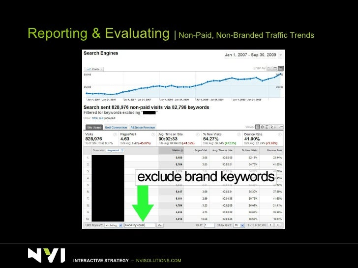 Reporting &  Evaluating     Non-Paid, Non-Branded Traffic Trends INTERACTIVE STRATEGY  –  NVISOLUTIONS.COM