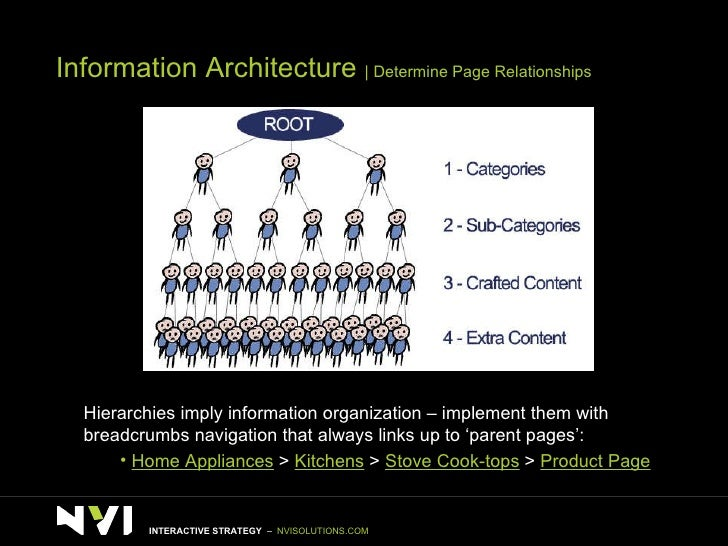 Information Architecture    Determine Page Relationships <ul><li>Hierarchies imply information organization – implement th...
