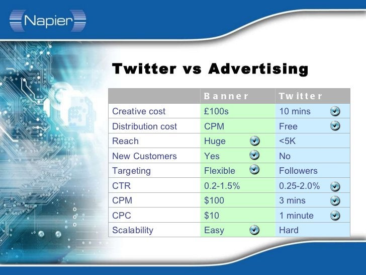 Twitter vs Advertising Banner Ads Twitter Creative cost £100s 10 mins Distribution cost CPM Free Reach Huge <5K New Custom...