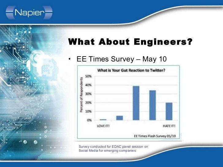 What About Engineers? <ul><li>EE Times Survey – May 10 </li></ul>Survey conducted for EDAC panel session on Social Media f...
