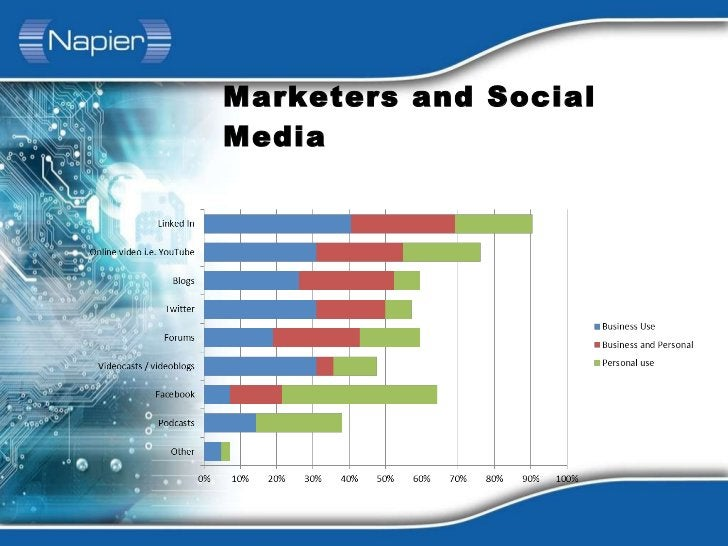 Marketers and Social Media