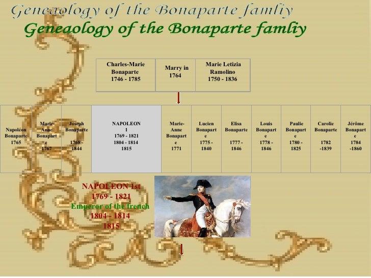 NAPOLEON 1st 1769 - 1821 Emperor of the french  1804 - 1814  1815  Geneaology of the Bonaparte famliy Charles-Marie Bonap...