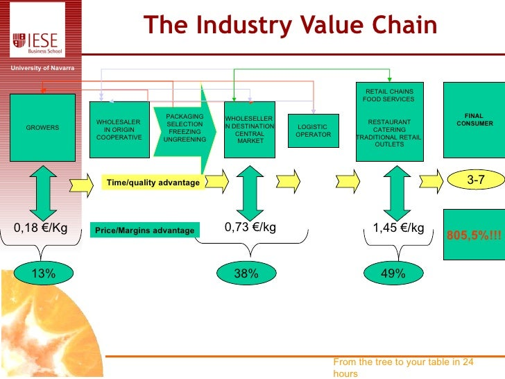 restaurant value chain Foodservice logistics brings value to the table december 15, 2011  and depending on the size, geography, and menu diversity of the eatery or restaurant chain,.