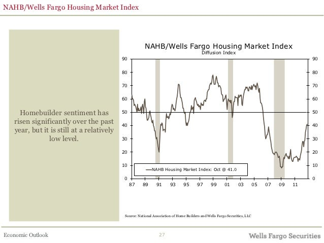 Economic Issues & Residential Real Estate Business Trends