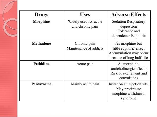Narcotics and non narcotics analgesics