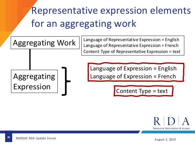20 August 3, 2020NARDAC RDA Update Forum Aggregating Work Aggregating Expression Language of Expression = English Language...