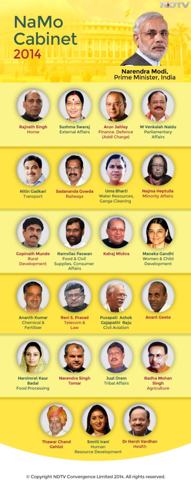 Narender Modi's Cabinet 2014