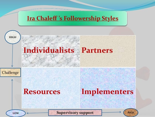 Image result for ira chaleff followership""
