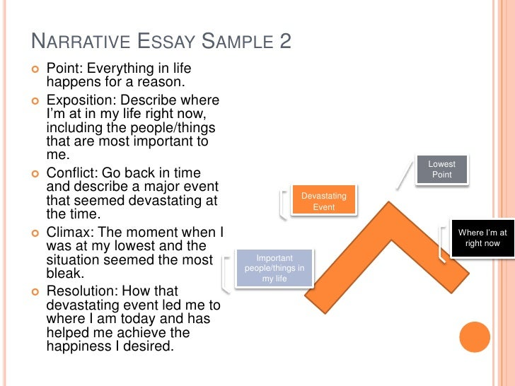 narrative essay sample - Example Of Narrative Essays