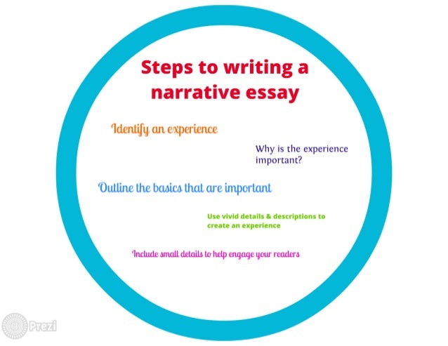 steps to write descriptive essays Will give you actionable steps in organizing your essays descriptive essay look at our samples of descriptive essays to understand how to write them.