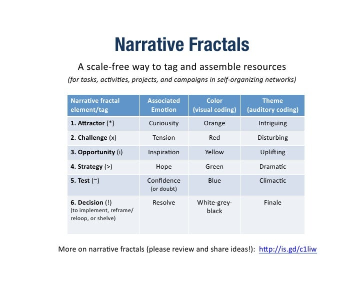Narrative Fractals           A  scale-‐free  way  to  tag  and  assemble  resources       (for  tasks,...