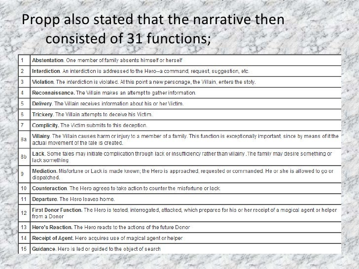 the functions of narrative Folklore 35folklore 35 77 use of proverbs and narrative thought outi lauhakangas abstract: the article is based on a research of the functions of proverbs in.