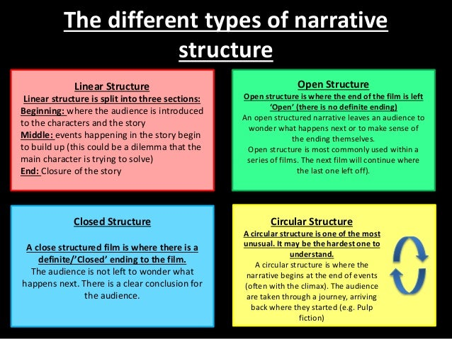 an analysis of narrative and narration in films