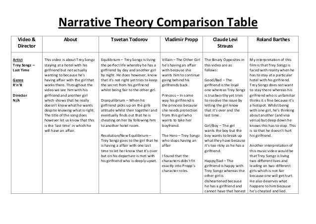 theory comparison essay Using the following links, you can find a lot of good comparison topics for your essay: 100 compare and contrast essay topics 50 compare and contrast topics list of compare and contrast essay topics comparison essay structure considering the right structure for your essay is one of the key points of success.
