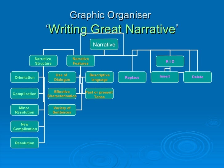 Writing Narrative Texts PowerPoint   Year   and Year   Teaching     Bold Mimarl  k     Narrative Writing PowerPoint Middle Primary Teaching Resource