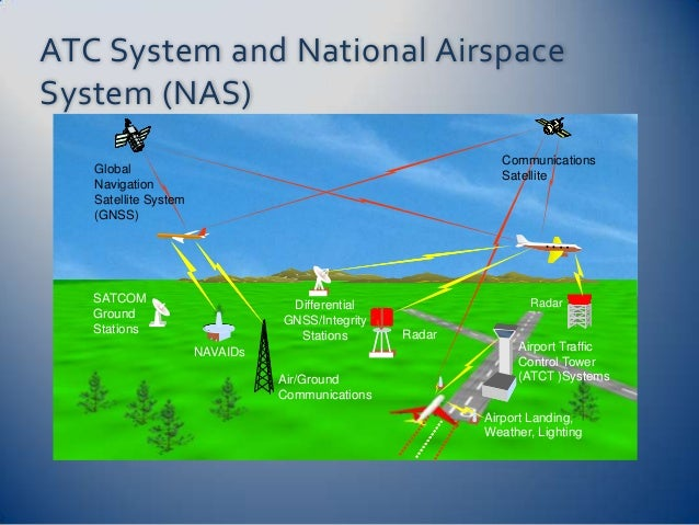 Nas introduction to the nationalairspace systematc system and nas 2 atc system and national publicscrutiny Choice Image
