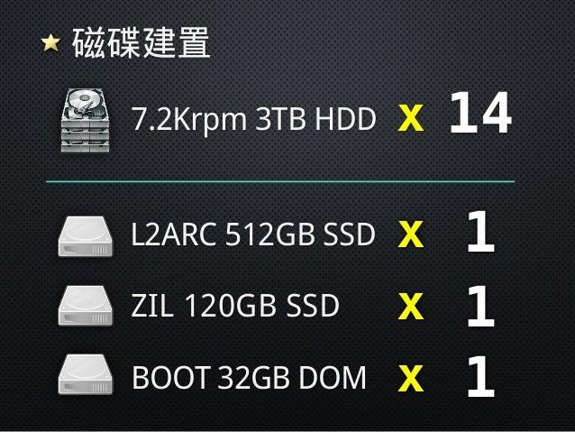 主機規格 SuperMicro 6037R-E1R16N CPU E5-2609v2 x 2 RAM 32GB LAN 1Gb x 4 LAN 10Gb x 2 HDD 3.5 Bay x 16