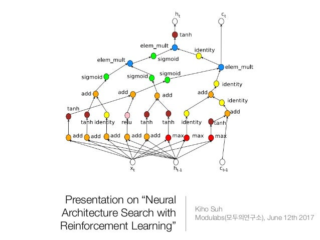 "Presentation on ""Neural Architecture Search with Reinforcement Learning"" Kiho Suh Modulabs( ), June 12th 2017"